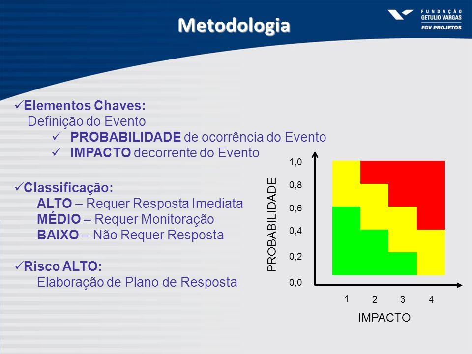 Metodologia Elementos Chaves: Definição do Evento