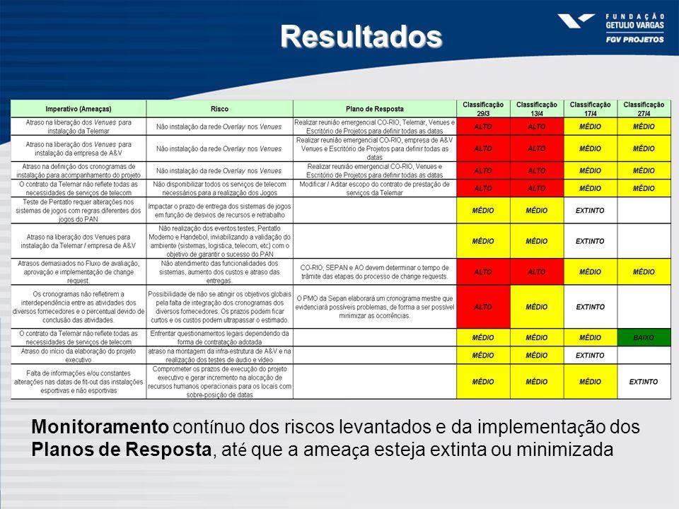 ResultadosMonitoramento contínuo dos riscos levantados e da implementação dos Planos de Resposta, até que a ameaça esteja extinta ou minimizada.