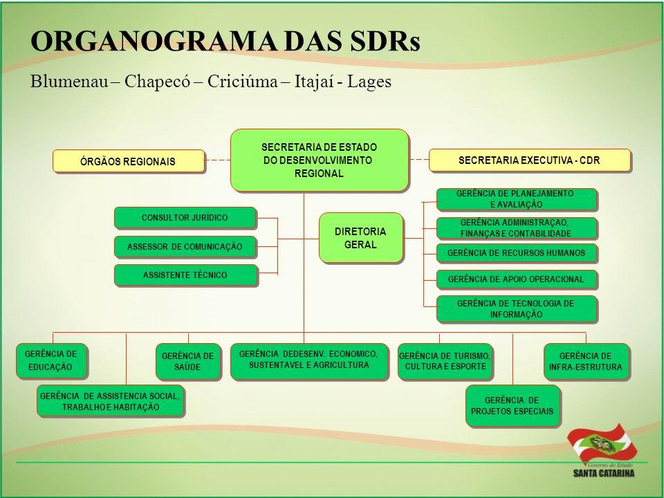 ORGANOGRAMA DAS SDRsBlumenau – Chapecó – Criciúma – Itajaí - Lages. SECRETARIA DE ESTADO. DO DESENVOLVIMENTO.