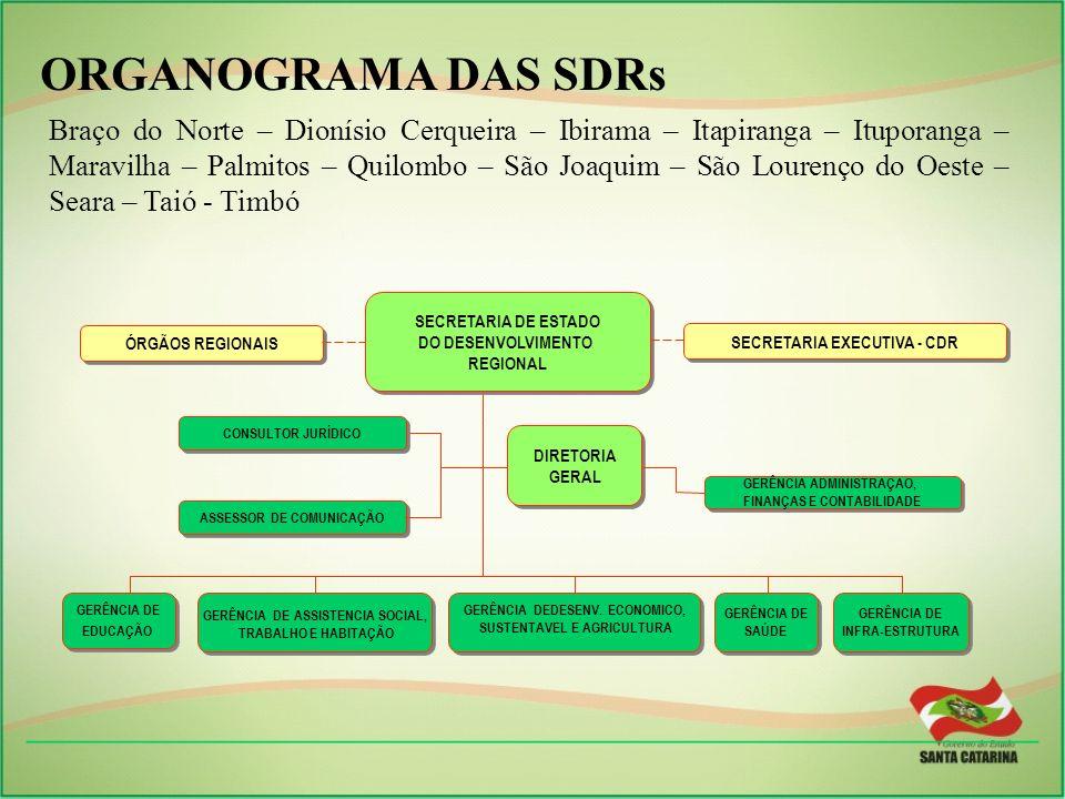 ORGANOGRAMA DAS SDRs ORGANOGRAMA DAS SDRs
