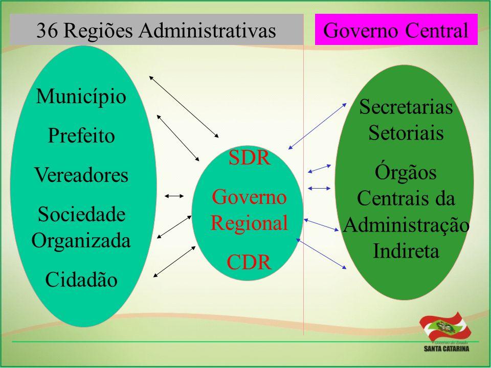36 Regiões Administrativas Governo Central