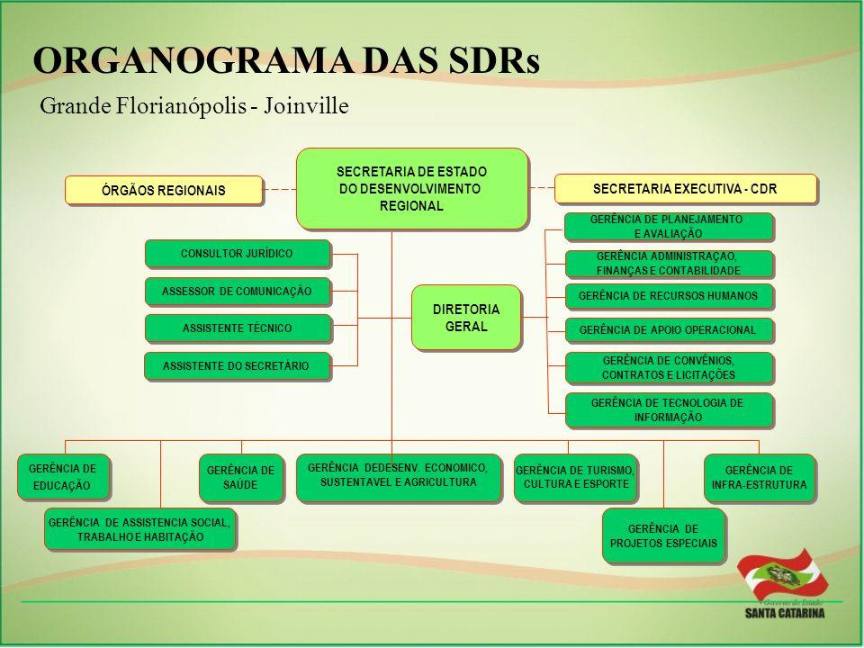 ORGANOGRAMA DAS SDRs Grande Florianópolis - Joinville. GERÊNCIA DE. EDUCAÇÃO. INFRA-ESTRUTURA. GERÊNCIA DEDESENV. ECONOMICO,