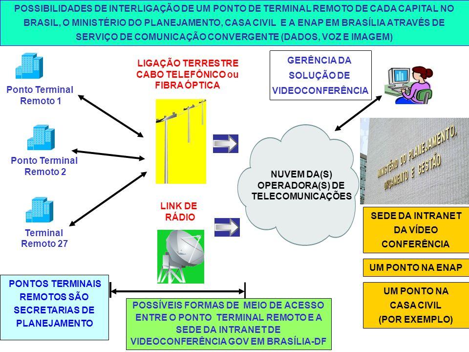 NUVEM DA(S) OPERADORA(S) DE TELECOMUNICAÇÕES