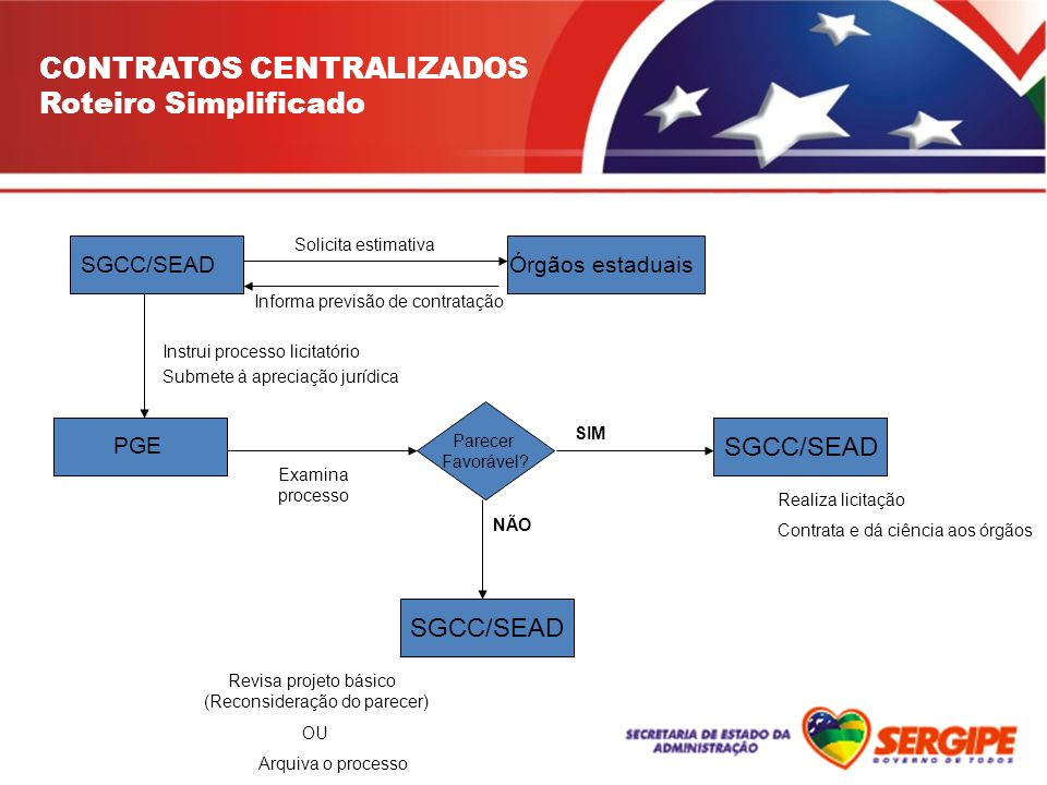 CONTRATOS CENTRALIZADOS Roteiro Simplificado