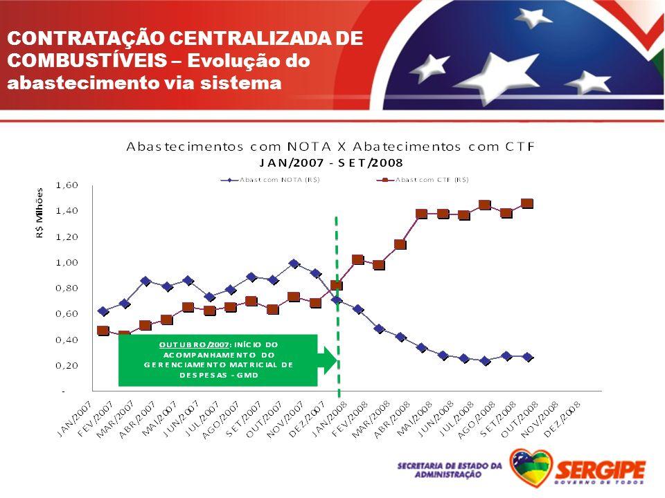 CONTRATAÇÃO CENTRALIZADA DE COMBUSTÍVEIS – Evolução do abastecimento via sistema