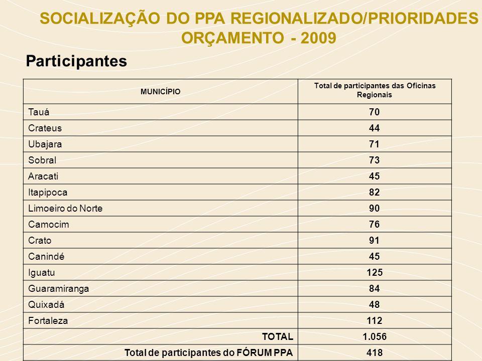 SOCIALIZAÇÃO DO PPA REGIONALIZADO/PRIORIDADES ORÇAMENTO - 2009
