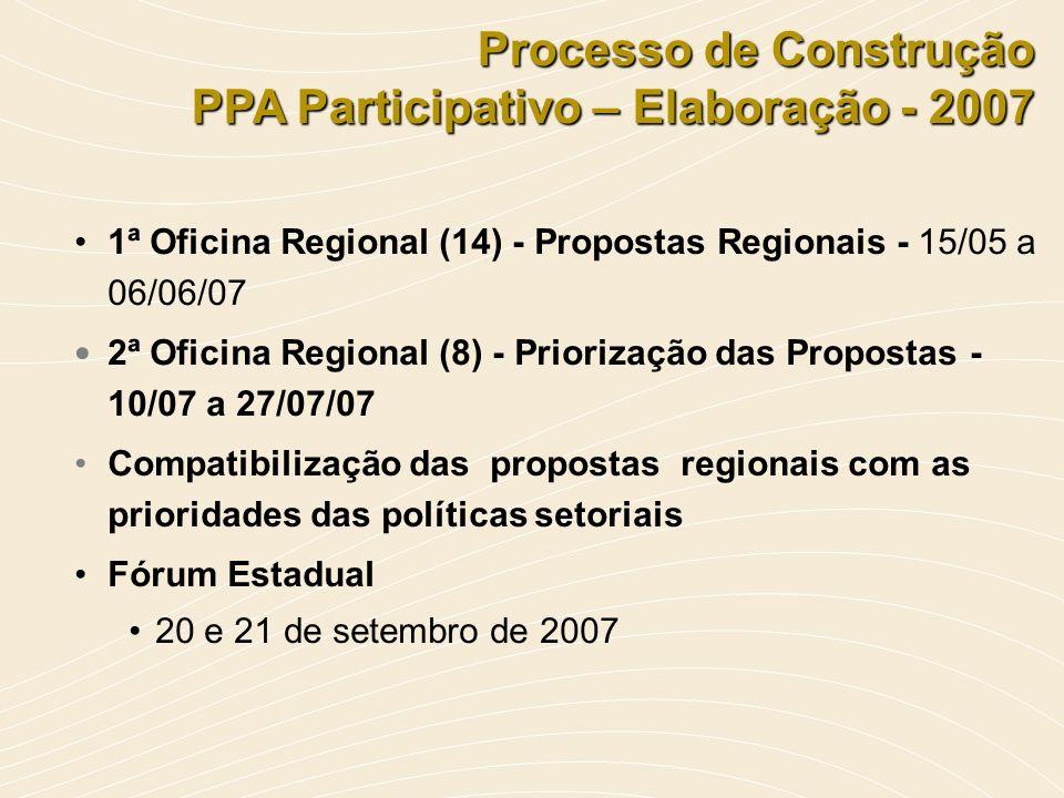Processo de Construção PPA Participativo – Elaboração - 2007