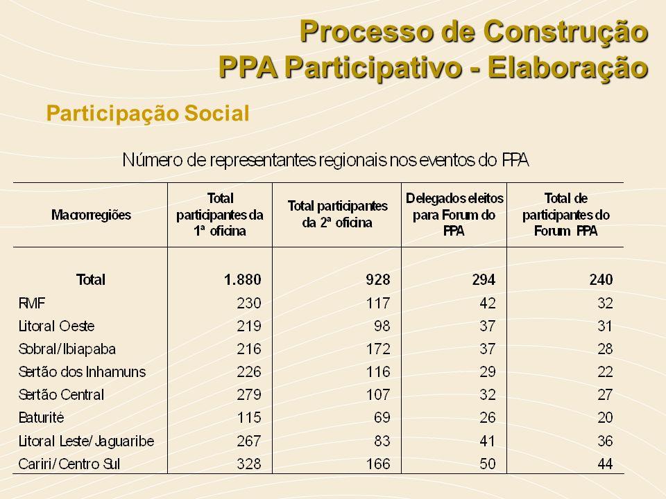 Processo de Construção PPA Participativo - Elaboração