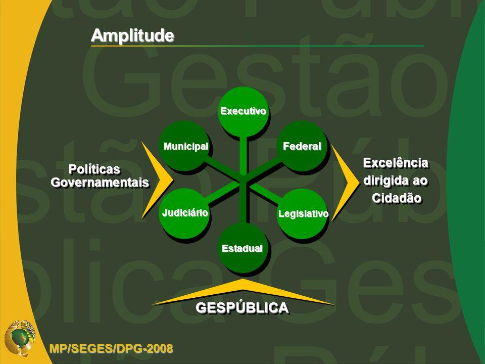Amplitude GESPÚBLICA Excelência Políticas dirigida ao Governamentais