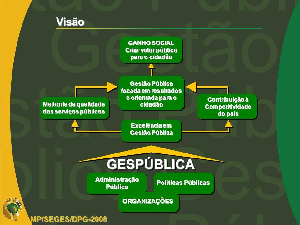 GESPÚBLICA Visão MP/SEGES/DPG-2008 Administração Pública