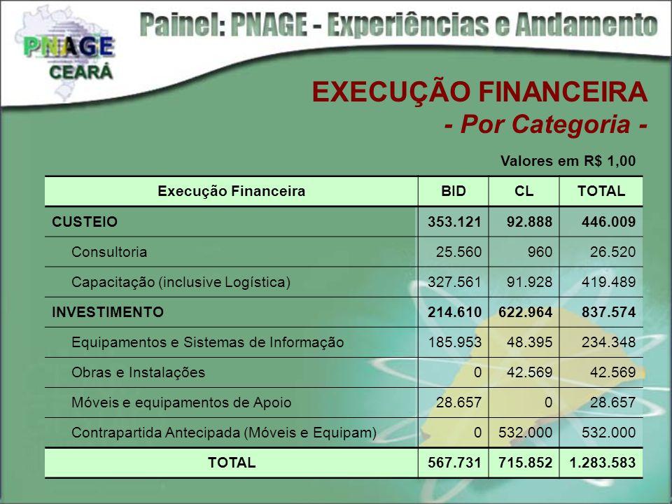EXECUÇÃO FINANCEIRA - Por Categoria -