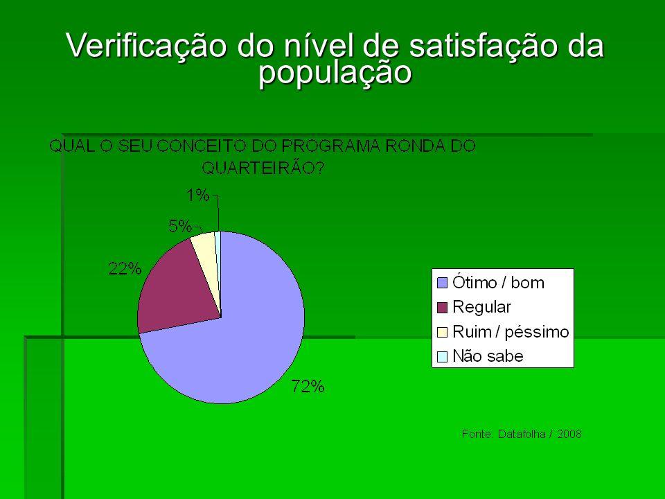 Verificação do nível de satisfação da população