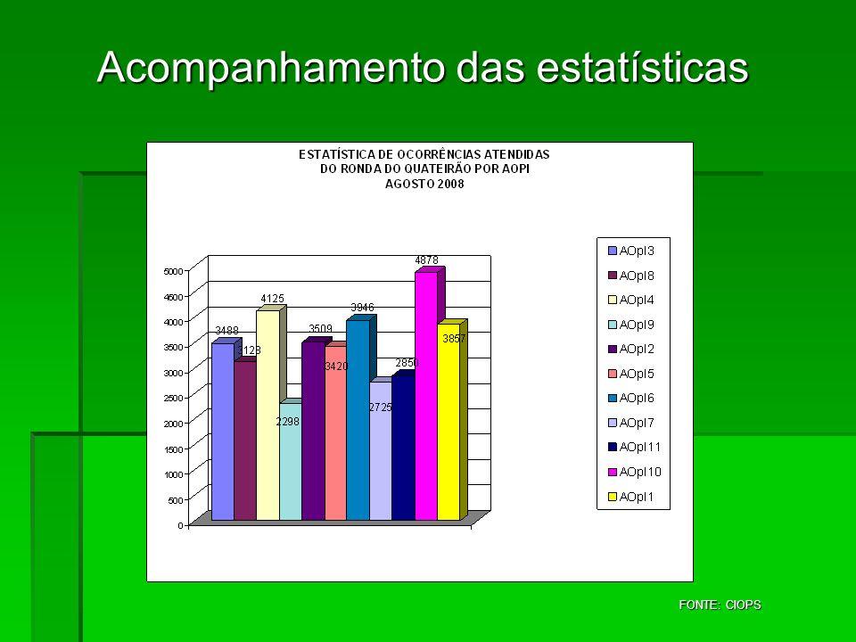 Acompanhamento das estatísticas