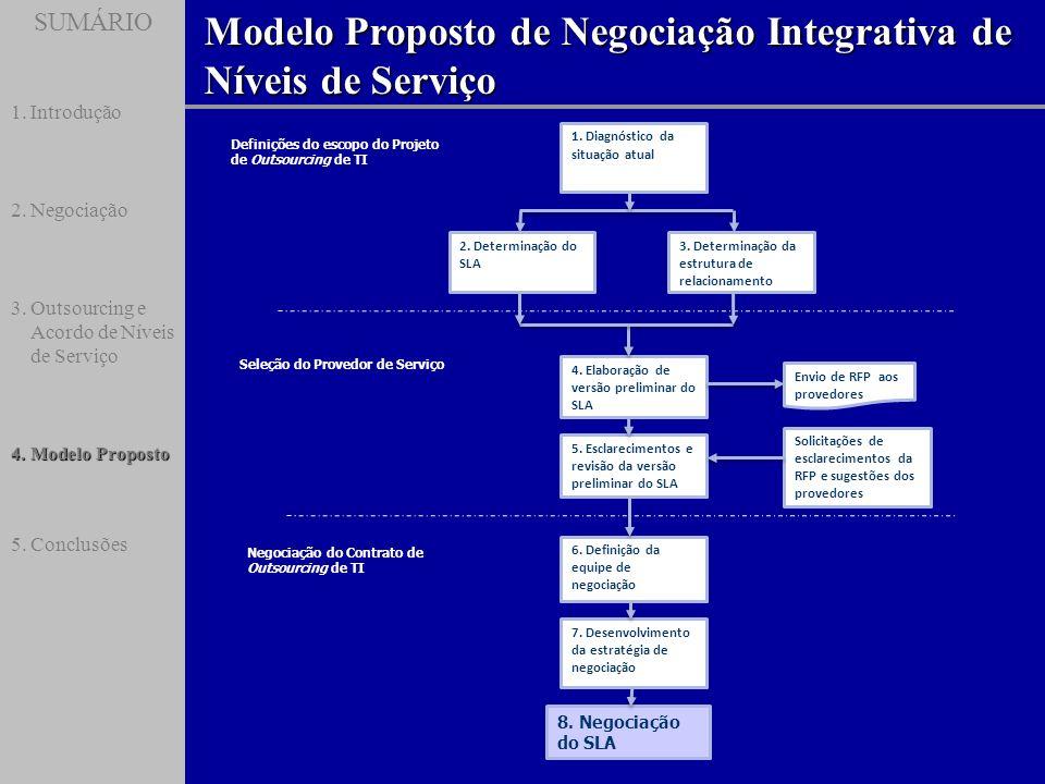 Modelo Proposto de Negociação Integrativa de Níveis de Serviço