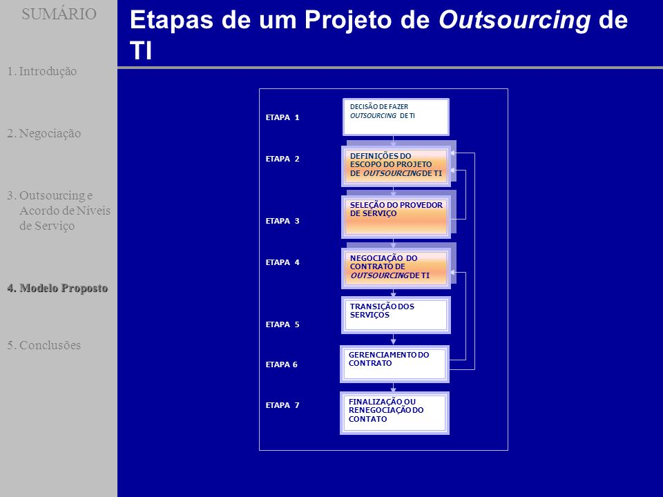 Etapas de um Projeto de Outsourcing de TI