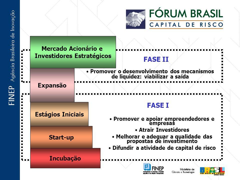 FASE II FASE I Mercado Acionário e Investidores Estratégicos Expansão