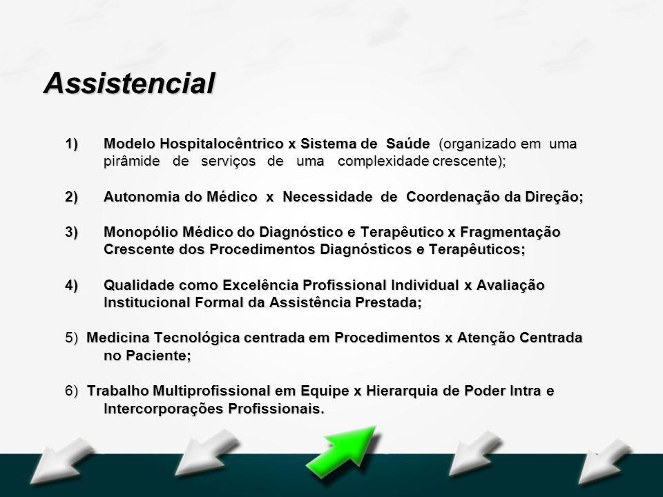 Assistencial Modelo Hospitalocêntrico x Sistema de Saúde (organizado em uma pirâmide de serviços de uma complexidade crescente);