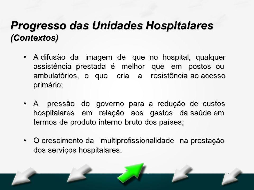 Progresso das Unidades Hospitalares (Contextos)