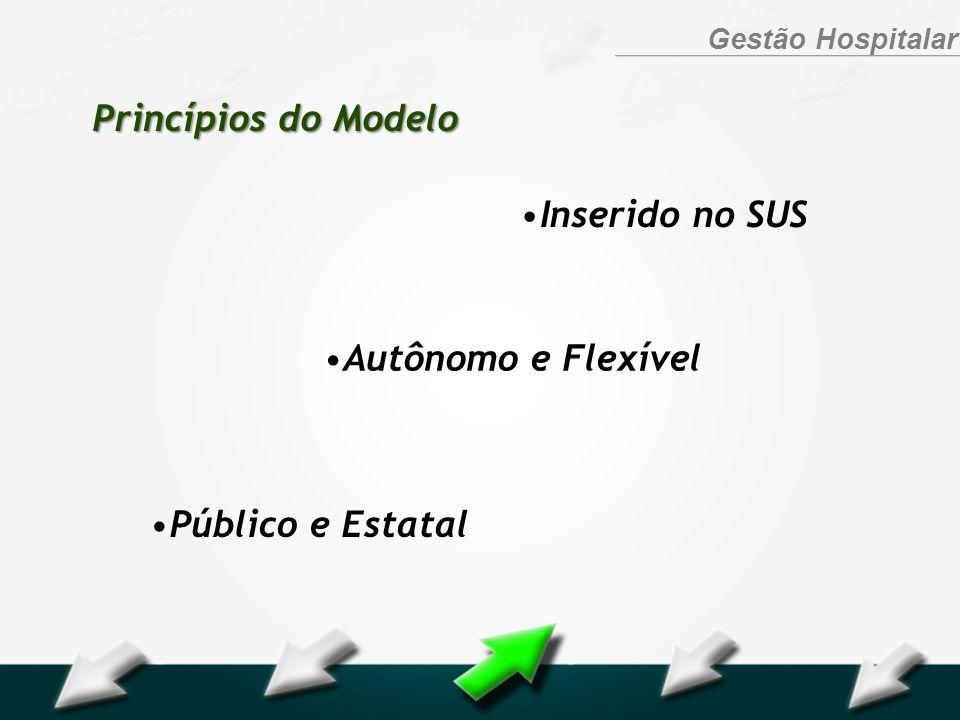 Princípios do Modelo Inserido no SUS Autônomo e Flexível Público e Estatal
