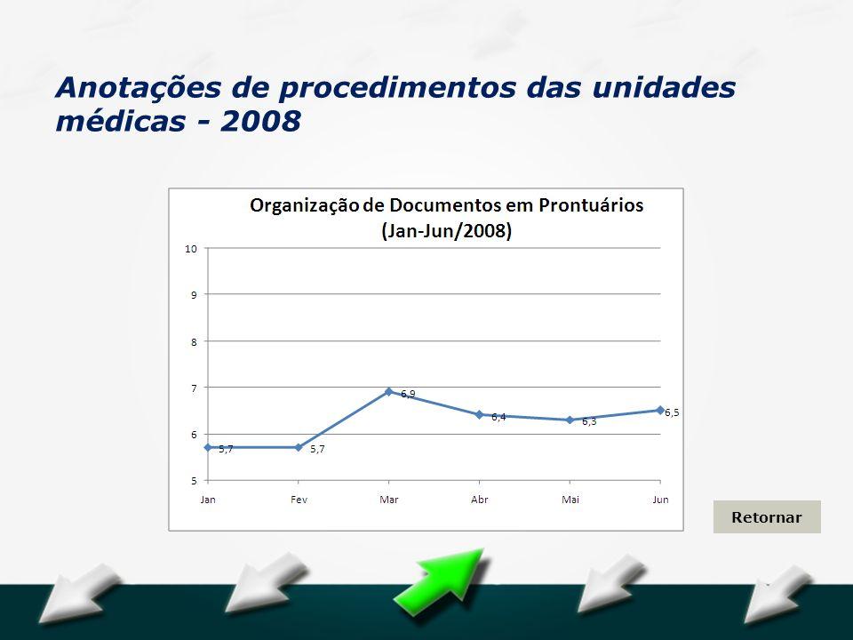 Anotações de procedimentos das unidades médicas - 2008