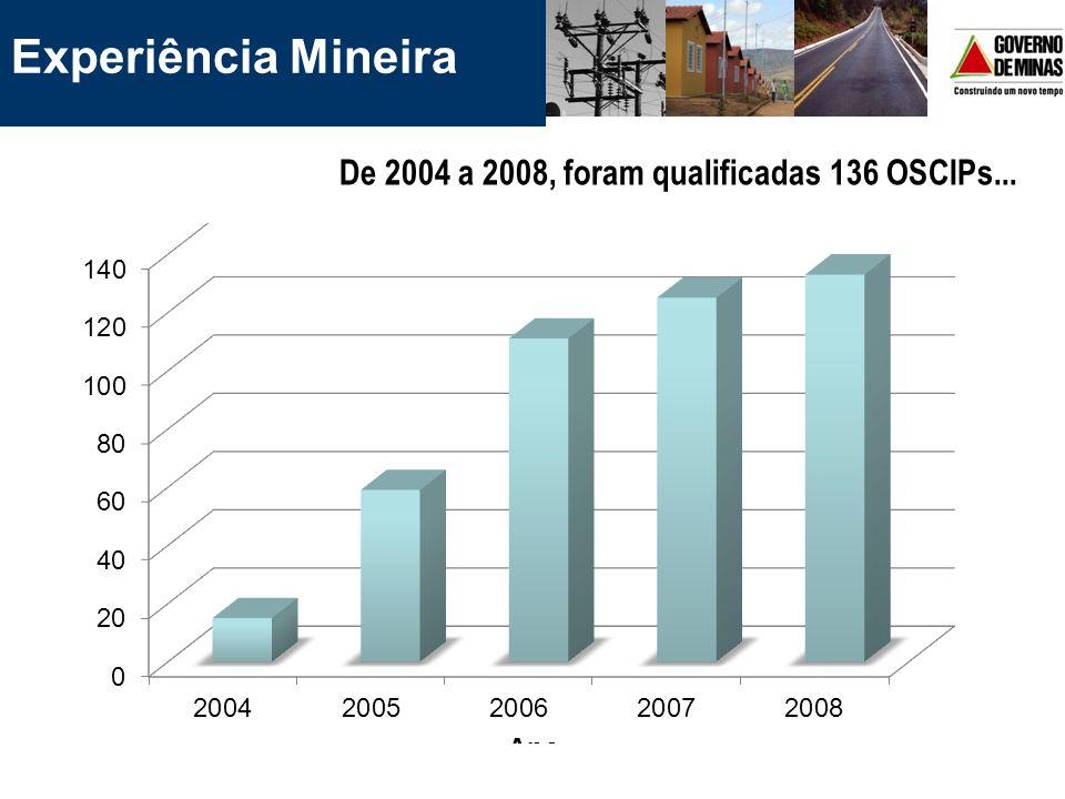 Experiência Mineira De 2004 a 2008, foram qualificadas 136 OSCIPs...