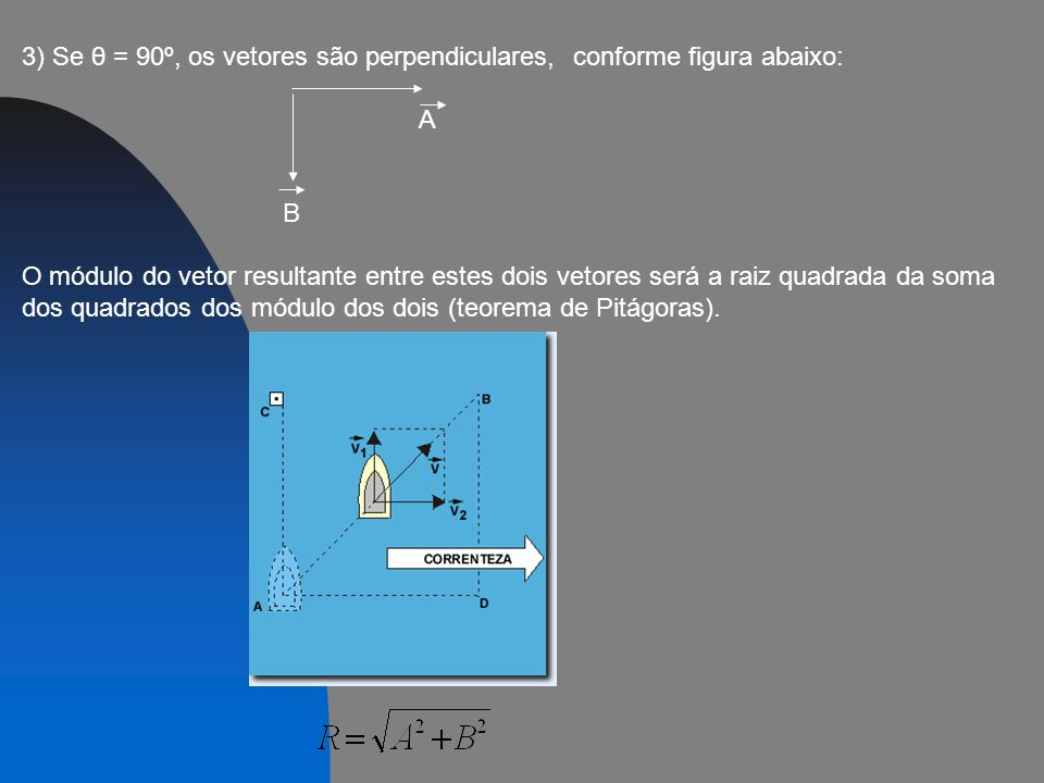 3) Se θ = 90º, os vetores são perpendiculares, conforme figura abaixo: