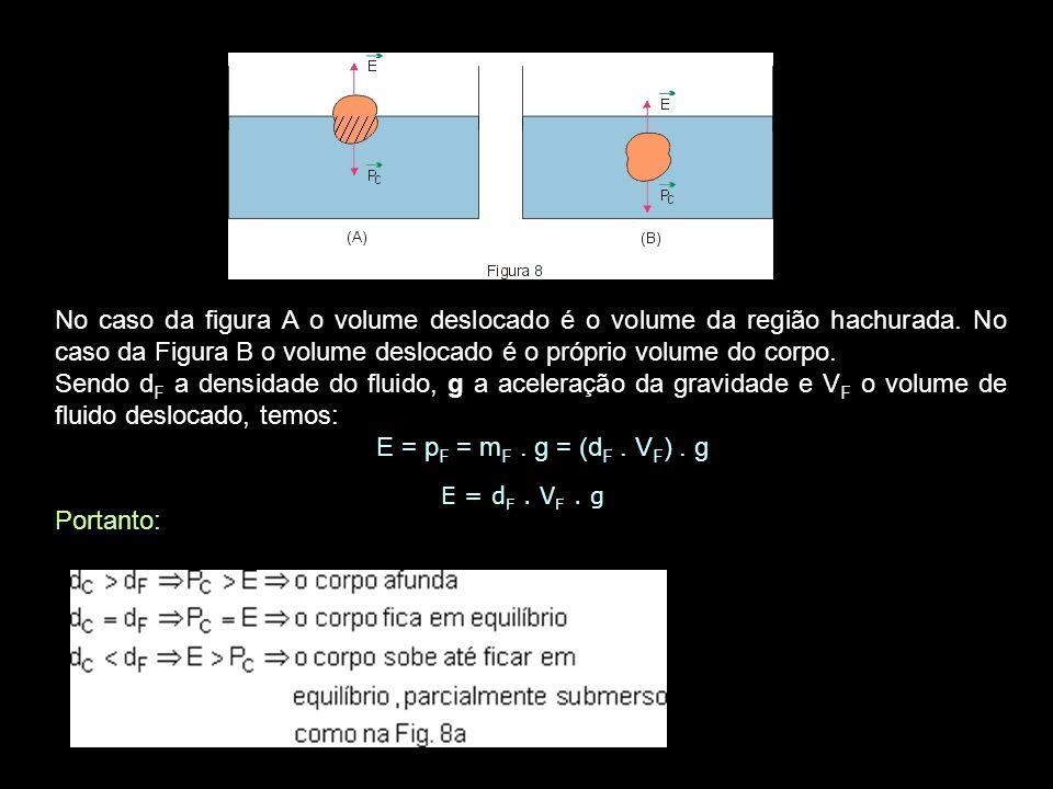 No caso da figura A o volume deslocado é o volume da região hachurada