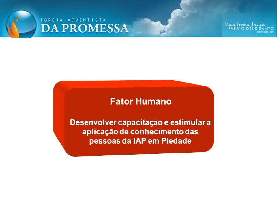 Fator Humano Desenvolver capacitação e estimular a aplicação de conhecimento das pessoas da IAP em Piedade.