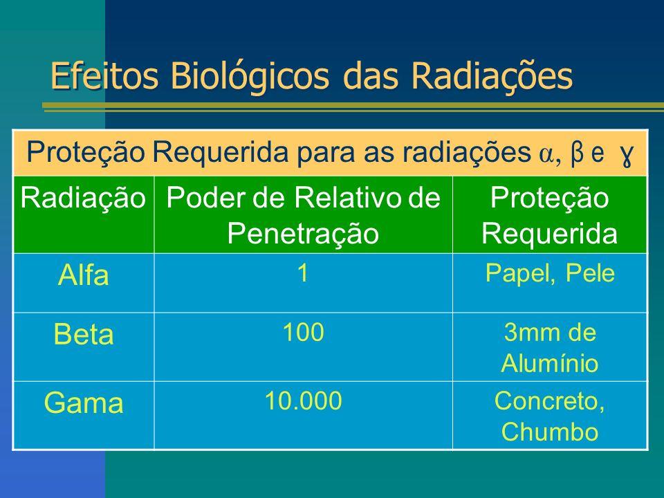 Efeitos Biológicos das Radiações