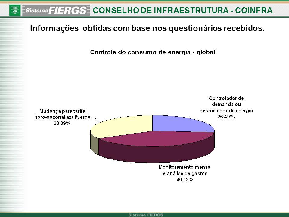 CONSELHO DE INFRAESTRUTURA - COINFRA
