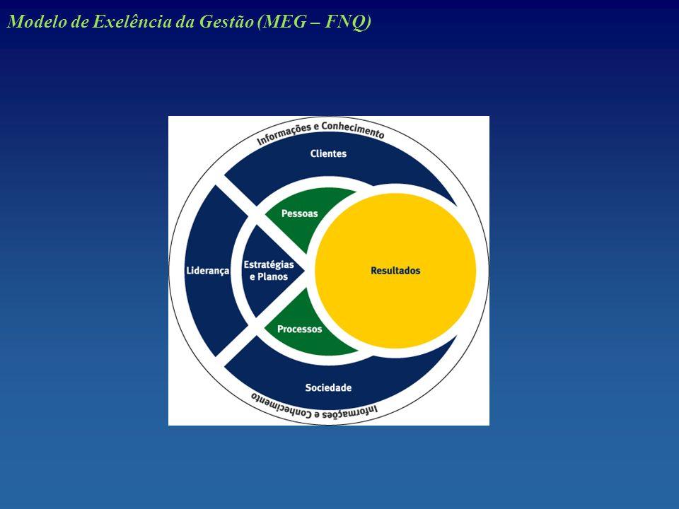 Modelo de Exelência da Gestão (MEG – FNQ)