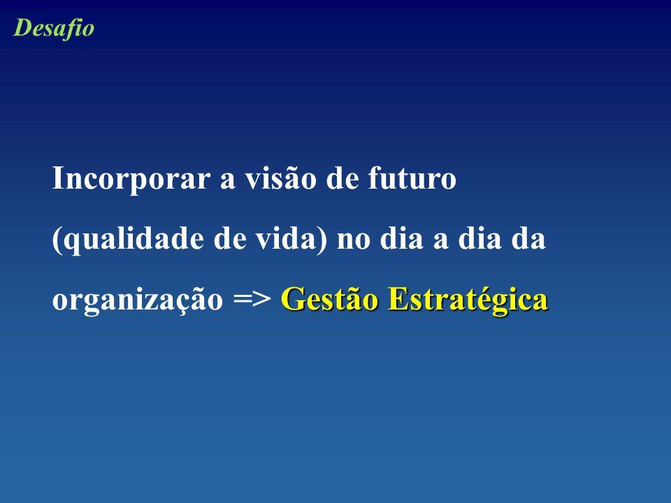 Desafio Incorporar a visão de futuro (qualidade de vida) no dia a dia da organização => Gestão Estratégica.