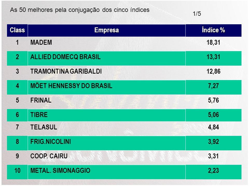MÖET HENNESSY DO BRASIL 7,27 5 FRINAL 5,76 6 TIBRE 5,06 7 TELASUL 4,84