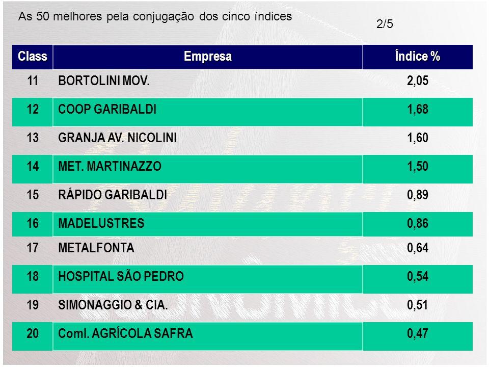 Class Empresa Índice % 11 BORTOLINI MOV. 2,05 12 COOP GARIBALDI 1,68