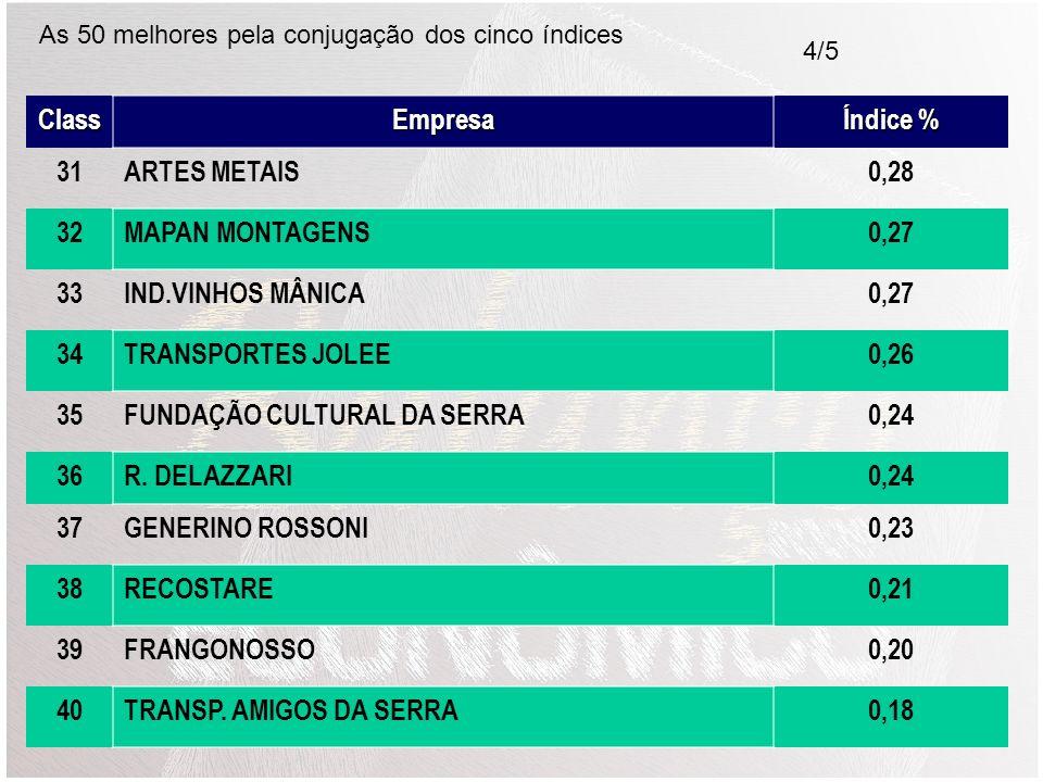 FUNDAÇÃO CULTURAL DA SERRA 0,24 36 R. DELAZZARI 37 GENERINO ROSSONI