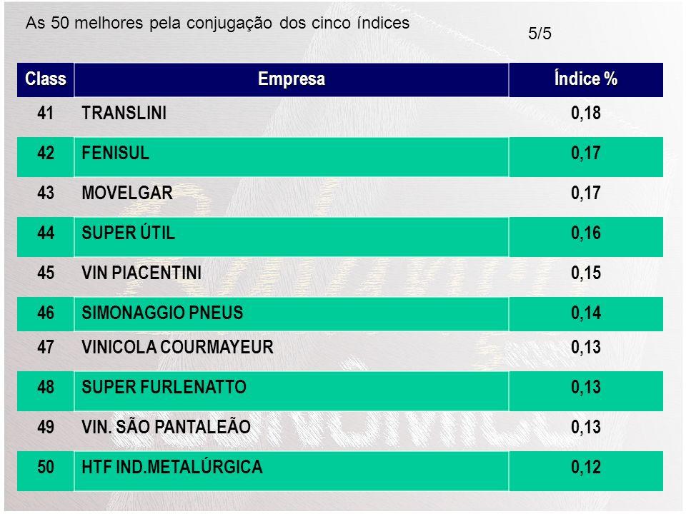 Class Empresa Índice % 41 TRANSLINI 0,18 42 FENISUL 0,17 43 MOVELGAR