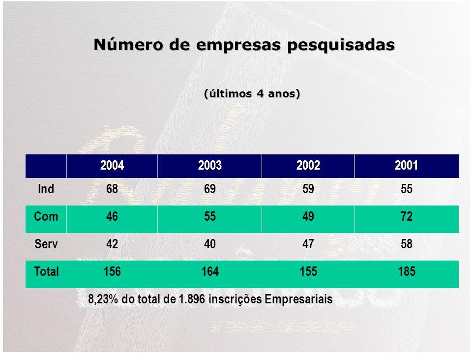 Número de empresas pesquisadas