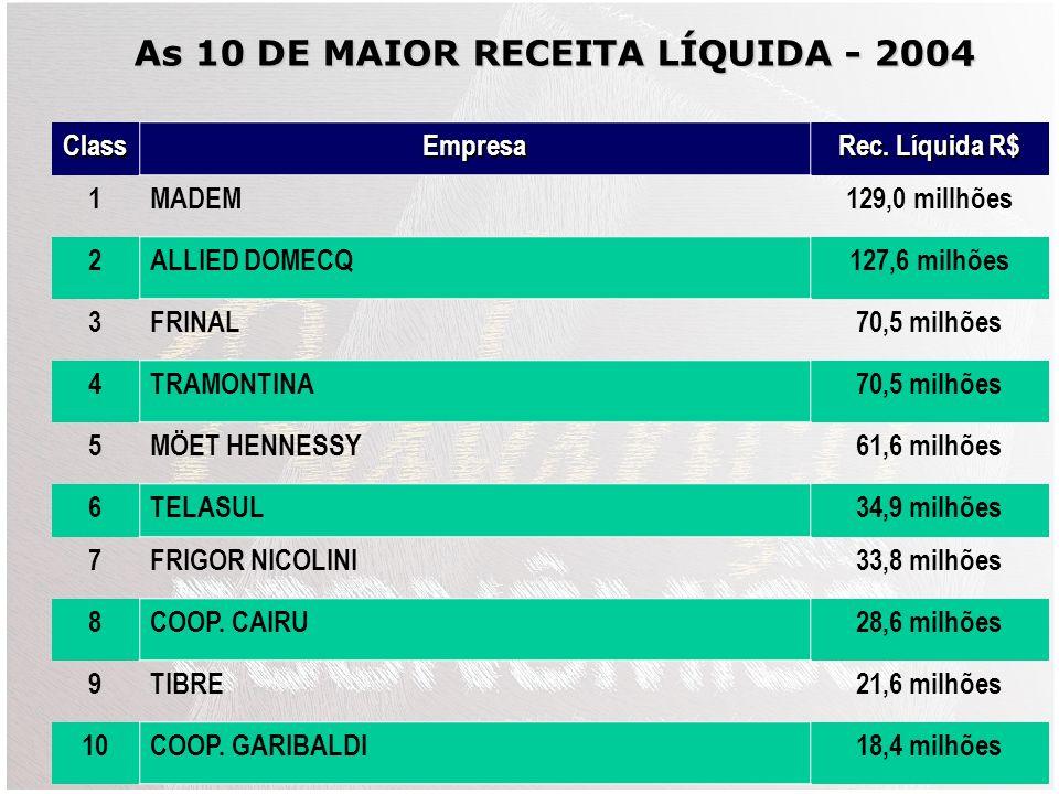 As 10 DE MAIOR RECEITA LÍQUIDA - 2004