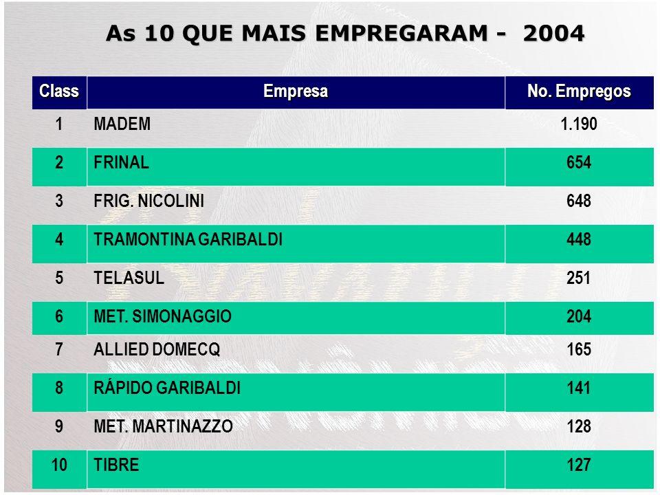 As 10 QUE MAIS EMPREGARAM - 2004