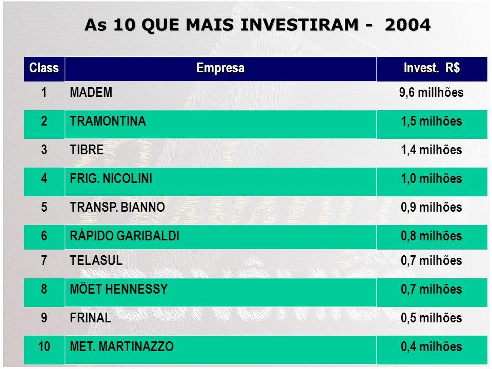 As 10 QUE MAIS INVESTIRAM - 2004