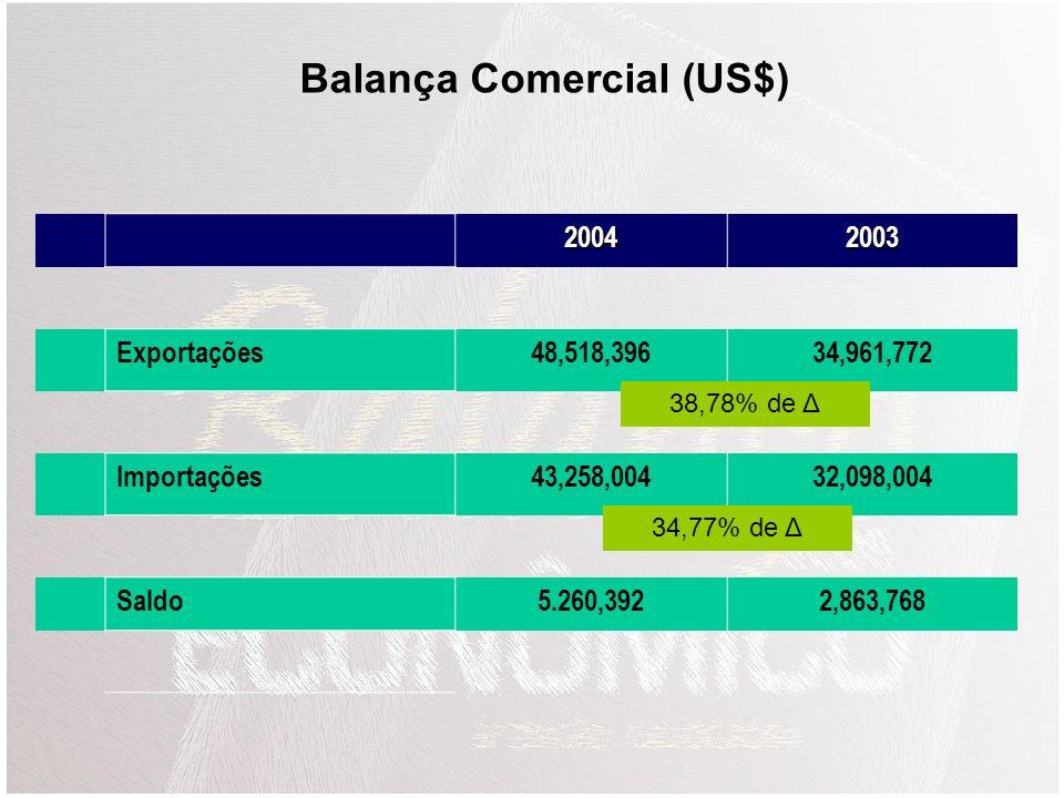 Balança Comercial (US$)