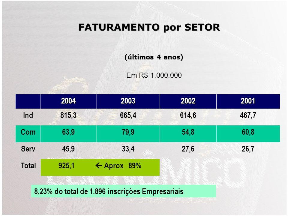 FATURAMENTO por SETOR 2004 2003 2002 2001 Ind 815,3 665,4 614,6 467,7