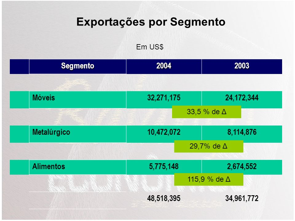 Exportações por Segmento