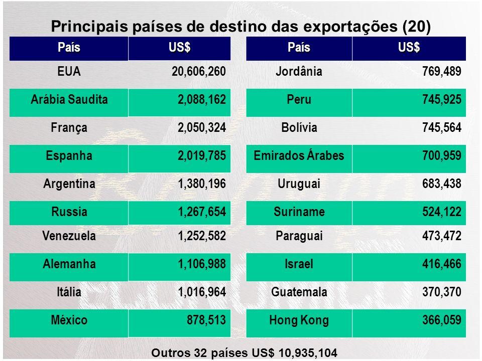 Principais países de destino das exportações (20)