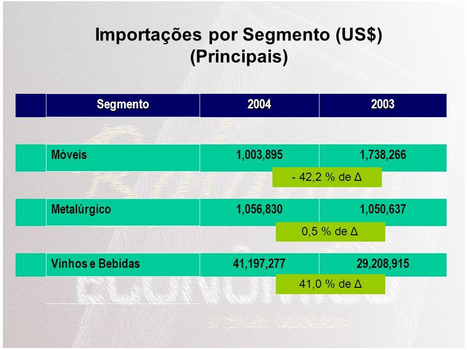 Importações por Segmento (US$) (Principais)