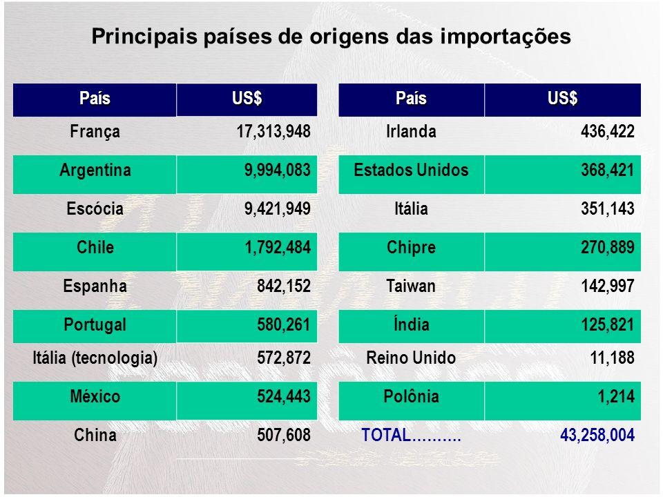 Principais países de origens das importações