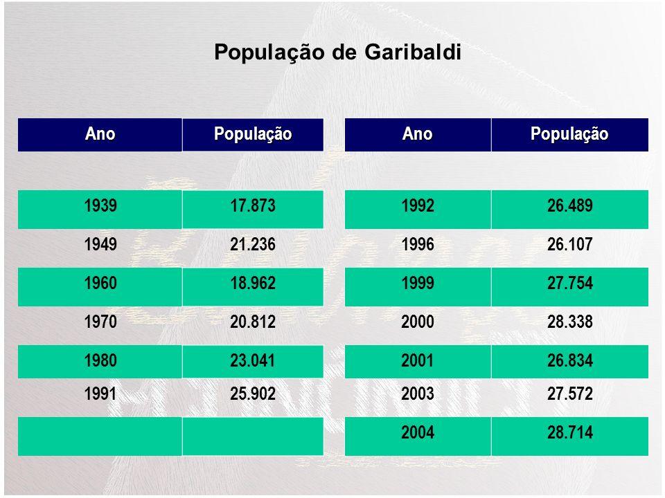 População de Garibaldi