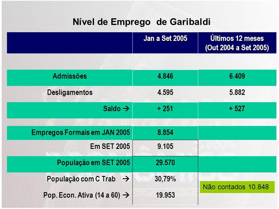 Nível de Emprego de Garibaldi Últimos 12 meses (Out 2004 a Set 2005)