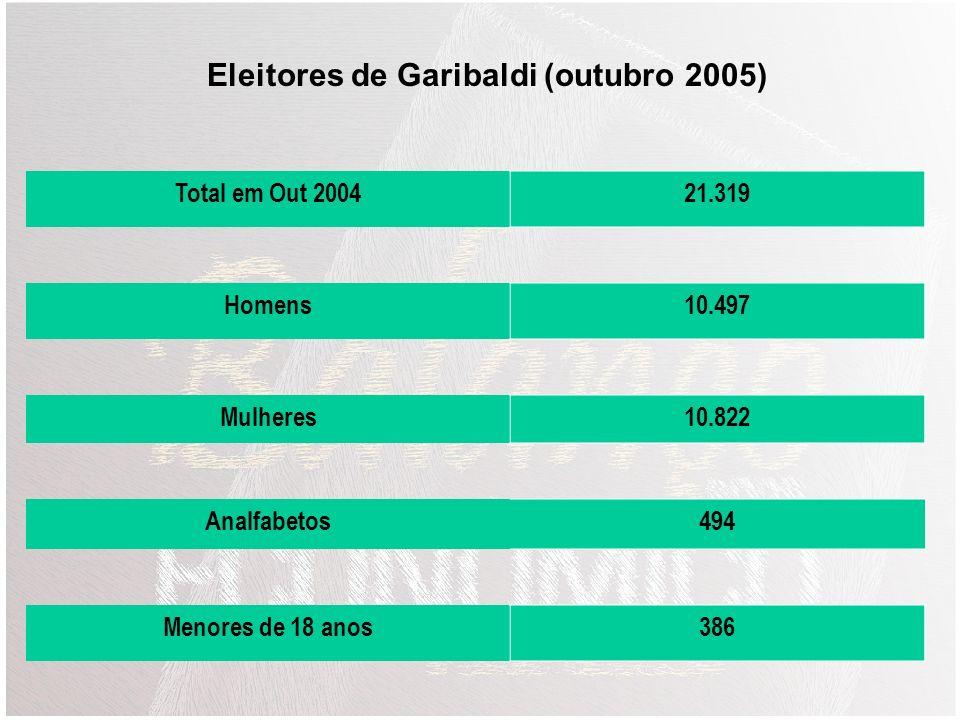 Eleitores de Garibaldi (outubro 2005)