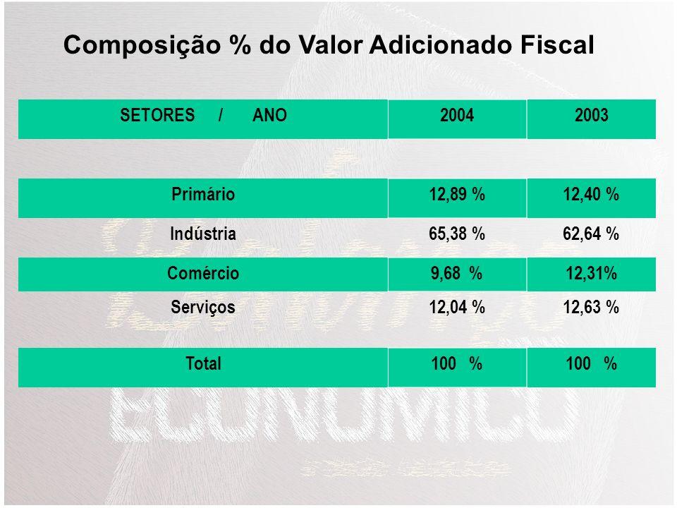 Composição % do Valor Adicionado Fiscal